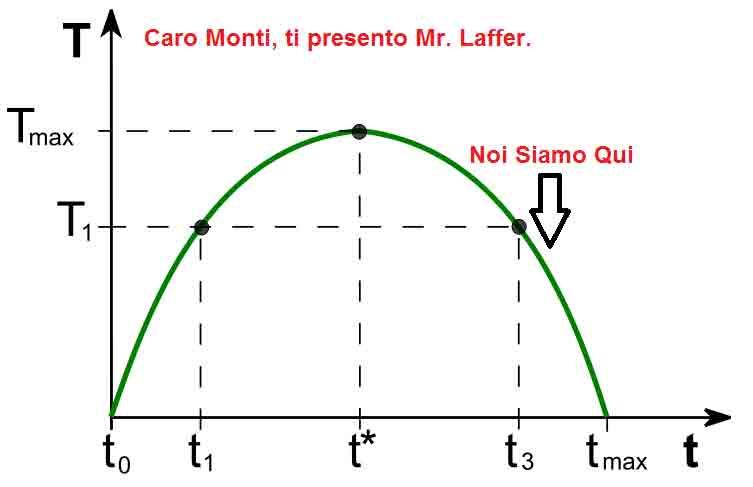 http://www.veja.it/wp-content/uploads/2012/05/curva-laffer.753.jpg